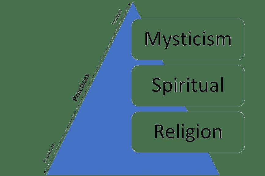 Religion and Mysticism